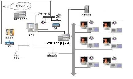 数字化语言学习系统